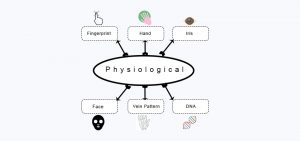 physicological